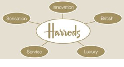 Case Study: Increasing employee engagement through the HRM (Harrods)