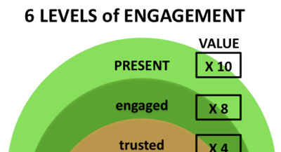 6 levels of engagement – time to get your people fully PRESENT?