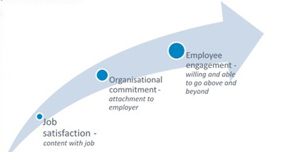 20 Years On, Is Employee Engagement Still Engaging?