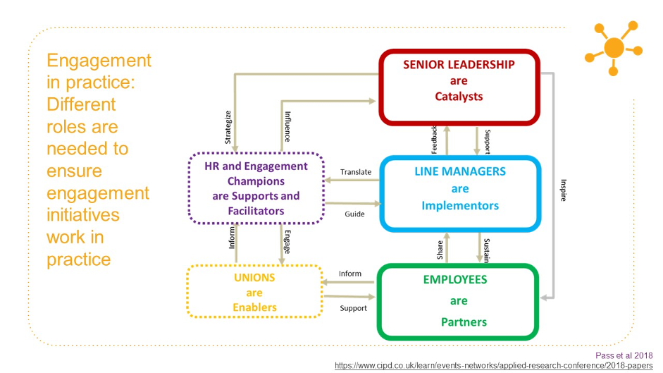 #PeopleProductivity Event: COVID-19 and the role of Line Managers